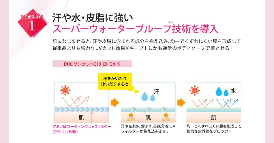 DHCの日焼け止めのクチコミ | NoSun